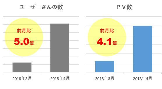 2018年4月のアクセス数の前月対比グラフ